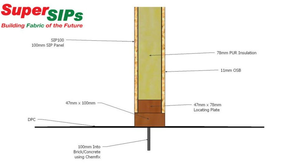 Panel fitting information supersips sw for Sip panels buy online